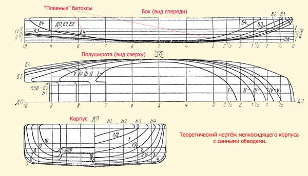 Програмку для проектирования лодок